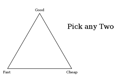 Triangle of Expectation